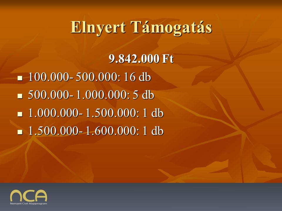 Elnyert Támogatás 9.842.000 Ft 100.000- 500.000: 16 db 100.000- 500.000: 16 db 500.000- 1.000.000: 5 db 500.000- 1.000.000: 5 db 1.000.000- 1.500.000: 1 db 1.000.000- 1.500.000: 1 db 1.500.000- 1.600.000: 1 db 1.500.000- 1.600.000: 1 db