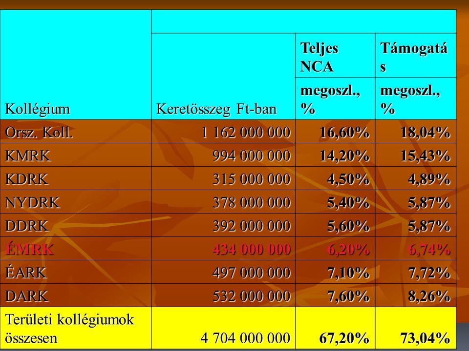 2009.01.23.8 Civil Szolgáltató, Fejlesztő és Információs 630 000 000 9,00%9,78% Demokrácia- és Partnerség Fejlesztési 483 000 000 6,90%7,50% Nemzetközi Civil Kapcsolatok és Európai Integráció 623 000 000 8,90%9,67% Szakmai kollégiumok összesen 1 736 000 000 24,80%26,96% NCA pályázati alap 6 440 000 000 92,00%100% NCA működés 560 000 000 8,00% Mindösszesen 7 000 000 000 100,00%