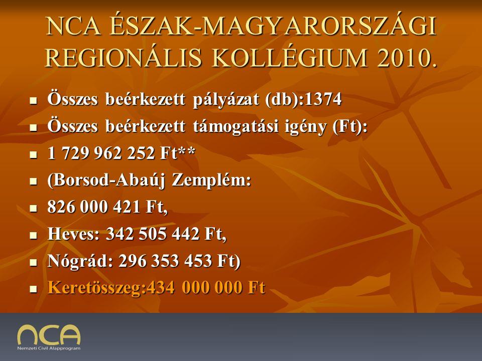 NCA ÉSZAK-MAGYARORSZÁGI REGIONÁLIS KOLLÉGIUM 2010.