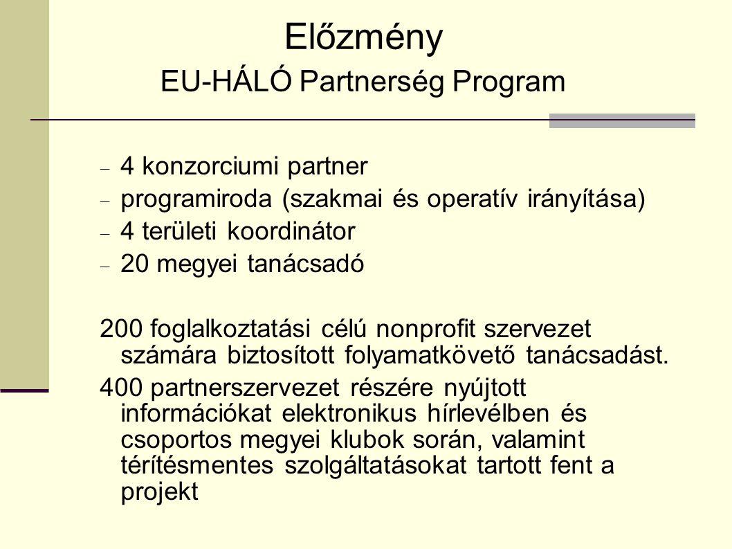 Előzmény EU-HÁLÓ Partnerség Program  4 konzorciumi partner  programiroda (szakmai és operatív irányítása)  4 területi koordinátor  20 megyei tanácsadó 200 foglalkoztatási célú nonprofit szervezet számára biztosított folyamatkövető tanácsadást.