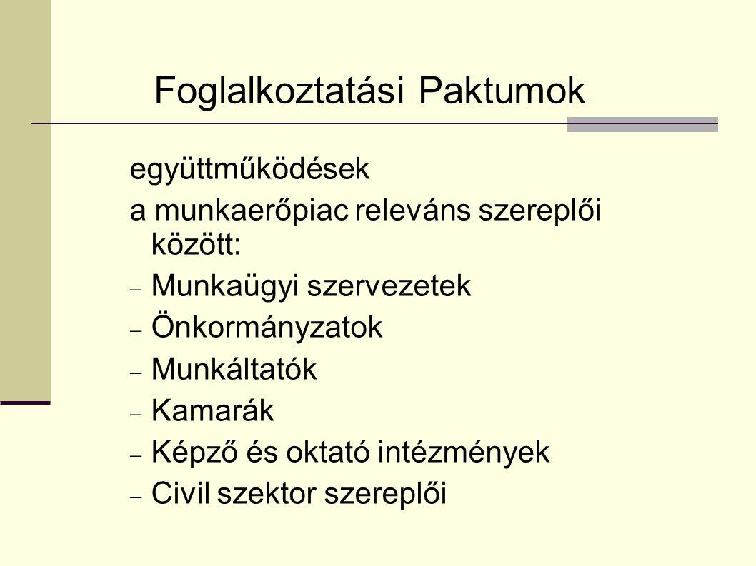 Foglalkoztatási Paktumok együttműködések a munkaerőpiac releváns szereplői között:  Munkaügyi szervezetek  Önkormányzatok  Munkáltatók  Kamarák  Képző és oktató intézmények  Civil szektor szereplői