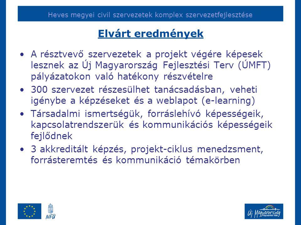 Heves megyei civil szervezetek komplex szervezetfejlesztése Elvárt eredmények A résztvevő szervezetek a projekt végére képesek lesznek az Új Magyarország Fejlesztési Terv (ÚMFT) pályázatokon való hatékony részvételre 300 szervezet részesülhet tanácsadásban, veheti igénybe a képzéseket és a weblapot (e-learning) Társadalmi ismertségük, forráslehívó képességeik, kapcsolatrendszerük és kommunikációs képességeik fejlődnek 3 akkreditált képzés, projekt-ciklus menedzsment, forrásteremtés és kommunikáció témakörben