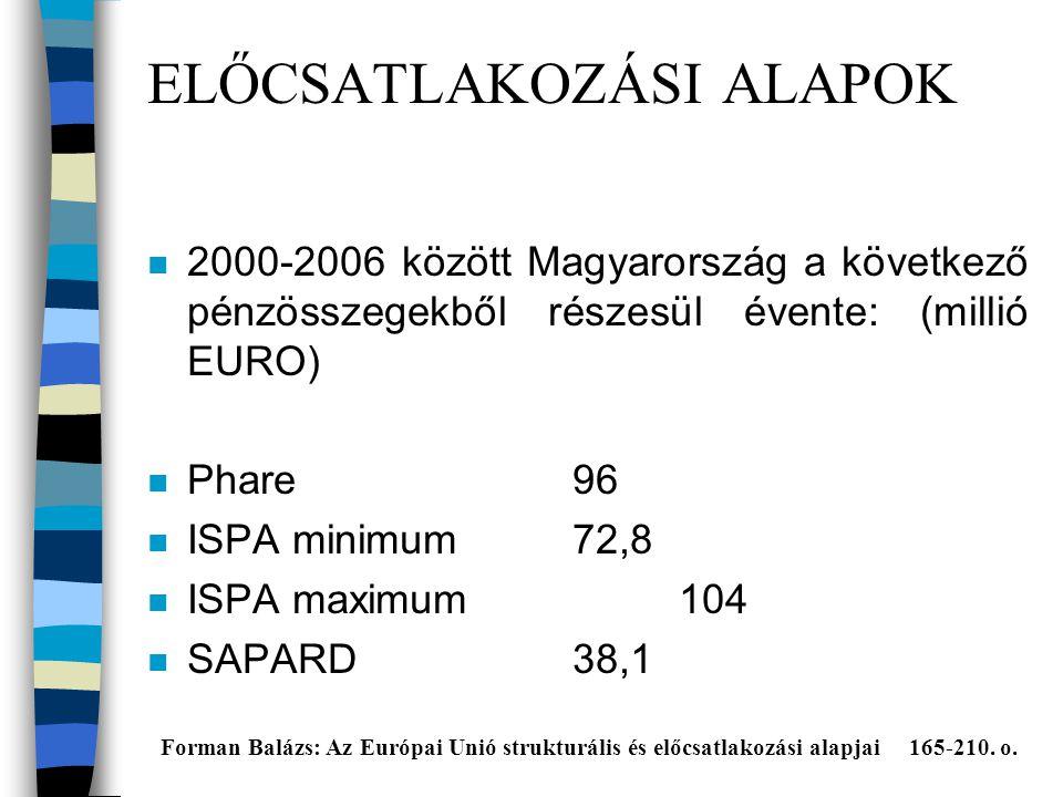 ELŐCSATLAKOZÁSI ALAPOK n 2000-2006 között Magyarország a következő pénzösszegekből részesül évente: (millió EURO) n Phare96 n ISPA minimum 72,8 n ISPA maximum104 n SAPARD38,1 Forman Balázs: Az Európai Unió strukturális és előcsatlakozási alapjai 165-210.