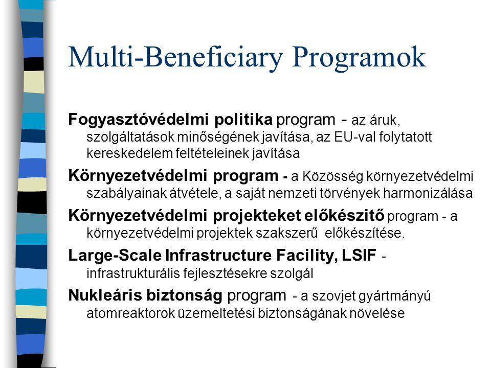 Multi-Beneficiary Programok Fogyasztóvédelmi politika program - az áruk, szolgáltatások minőségének javítása, az EU-val folytatott kereskedelem feltételeinek javítása Környezetvédelmi program - a Közösség környezetvédelmi szabályainak átvétele, a saját nemzeti törvények harmonizálása Környezetvédelmi projekteket előkészitő program - a környezetvédelmi projektek szakszerű előkészítése.