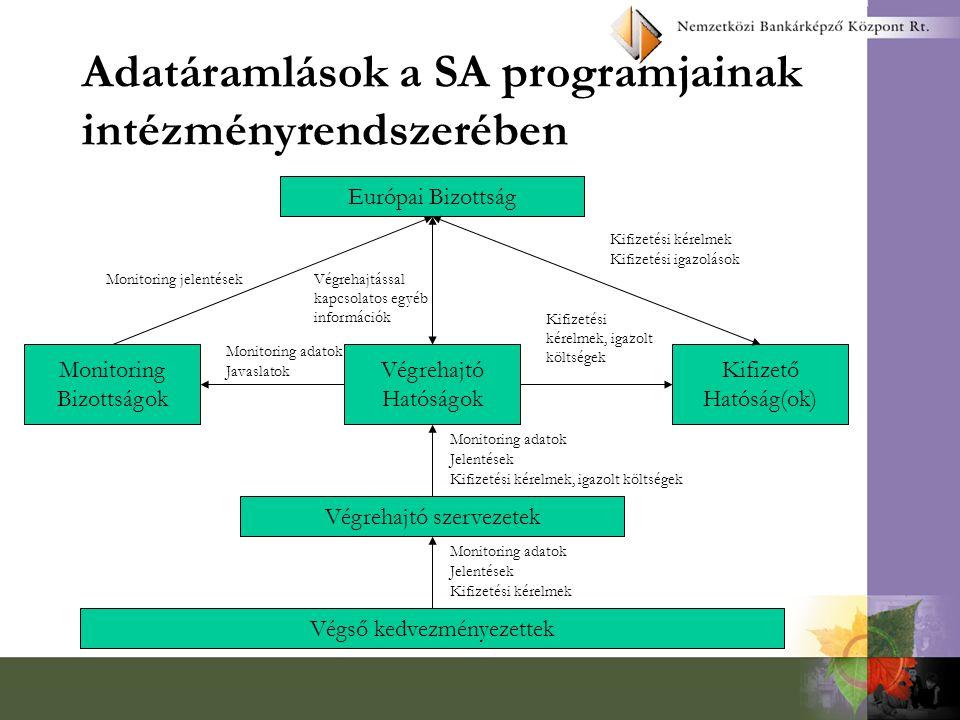 Adatáramlások a SA programjainak intézményrendszerében Európai Bizottság Monitoring Bizottságok Végrehajtó Hatóságok Kifizető Hatóság(ok) Végrehajtó szervezetek Végső kedvezményezettek Monitoring adatok Jelentések Kifizetési kérelmek Monitoring adatok Jelentések Kifizetési kérelmek, igazolt költségek Kifizetési kérelmek Kifizetési igazolások Kifizetési kérelmek, igazolt költségek Monitoring adatok Javaslatok Monitoring jelentésekVégrehajtással kapcsolatos egyéb információk