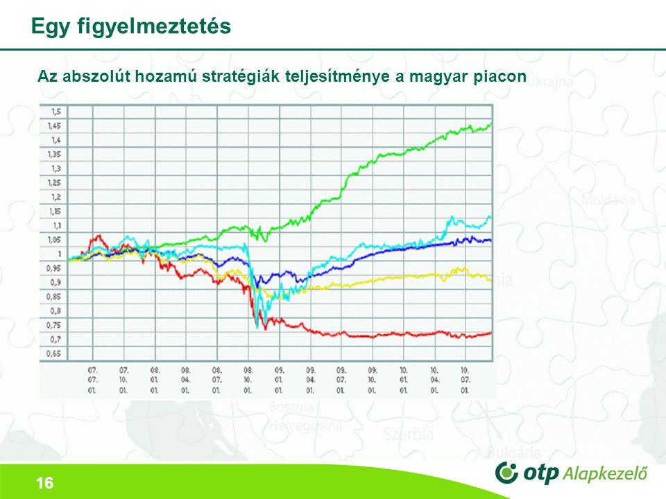 16 Egy figyelmeztetés Az abszolút hozamú stratégiák teljesítménye a magyar piacon