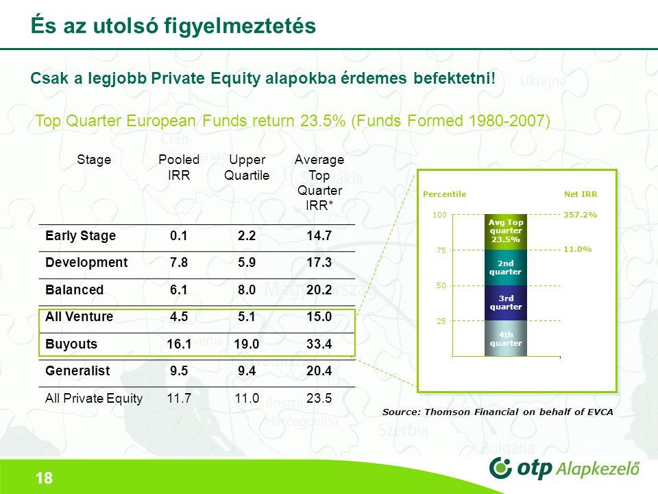 18 És az utolsó figyelmeztetés StagePooled IRR Upper Quartile Average Top Quarter IRR* Early Stage0.12.214.7 Development7.85.917.3 Balanced6.18.020.2 All Venture4.55.115.0 Buyouts16.119.033.4 Generalist9.59.420.4 All Private Equity11.711.023.5 25 50 75 100 3rd quarter 4th quarter 11.0% Net IRR Percentile 2nd quarter 357.2% Avg Top quarter 23.5% Source: Thomson Financial on behalf of EVCA Top Quarter European Funds return 23.5% (Funds Formed 1980-2007) Csak a legjobb Private Equity alapokba érdemes befektetni!