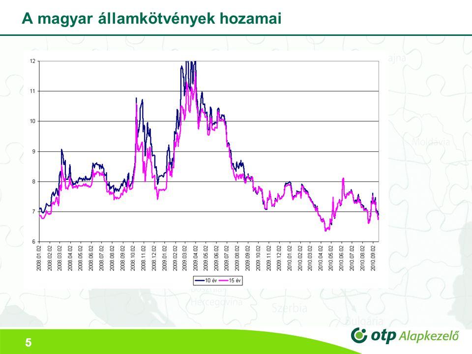 5 A magyar államkötvények hozamai