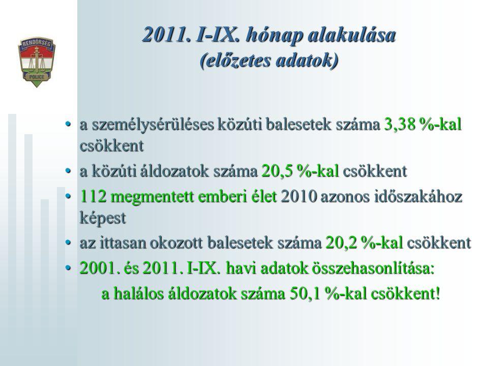 2011. I-IX. hónap alakulása (előzetes adatok) a személysérüléses közúti balesetek száma 3,38 %-kal csökkenta személysérüléses közúti balesetek száma 3