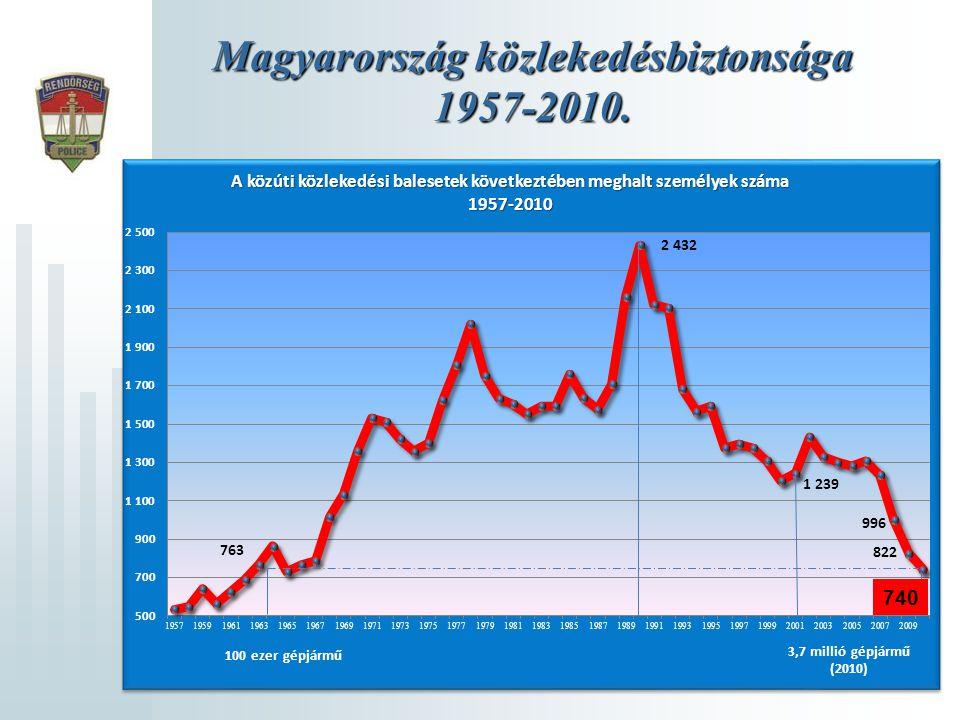 Magyarország közlekedésbiztonsága 1957-2010. 740