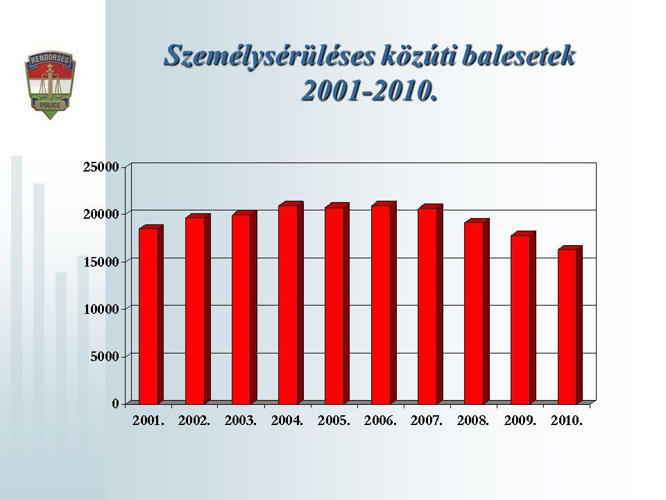 Személysérüléses közúti balesetek megoszlása 2008-2010.