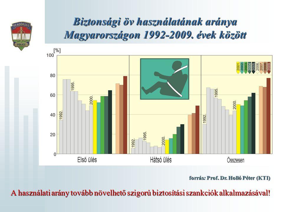 Biztonsági öv használatának aránya Magyarországon 1992-2009. évek között forrás: Prof. Dr. Holló Péter (KTI) A használati arány tovább növelhető szigo