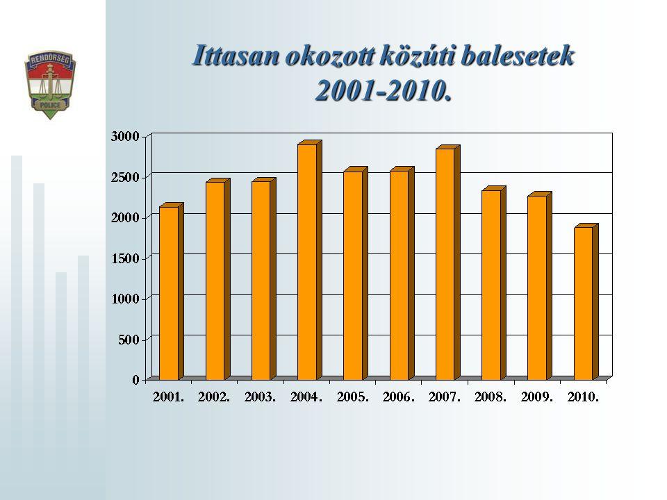 Ittasan okozott közúti balesetek 2001-2010.