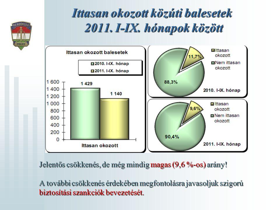 Ittasan okozott közúti balesetek 2011. I-IX. hónapok között Jelentős csökkenés, de még mindig magas (9,6 %-os) arány! A további csökkenés érdekében me