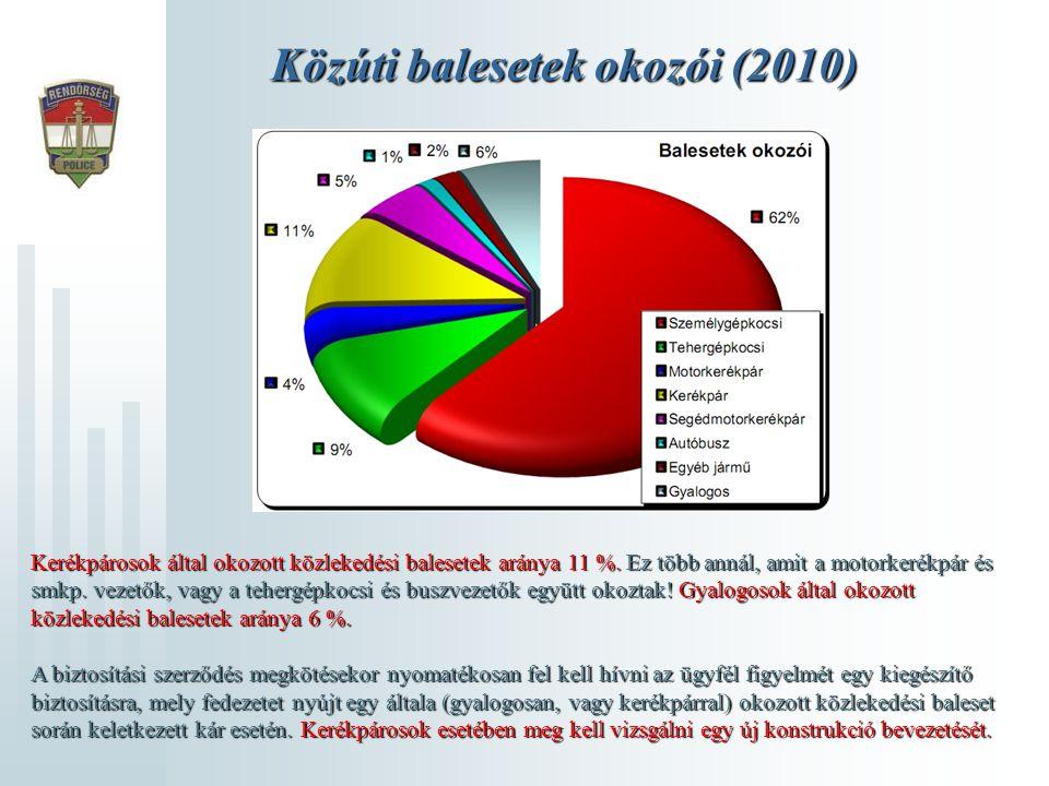 Közúti balesetek okozói (2010) Kerékpárosok által okozott közlekedési balesetek aránya 11 %. Ez több annál, amit a motorkerékpár és smkp. vezetők, vag