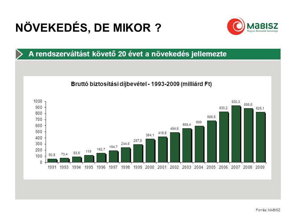 NÖVEKEDÉS, DE MIKOR Forrás: MABISZ A rendszerváltást követő 20 évet a növekedés jellemezte