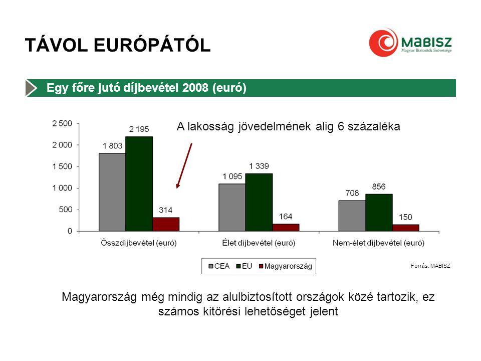 TÁVOL EURÓPÁTÓL Forrás: MABISZ Egy főre jutó díjbevétel 2008 (euró) A lakosság jövedelmének alig 6 százaléka Magyarország még mindig az alulbiztosítot