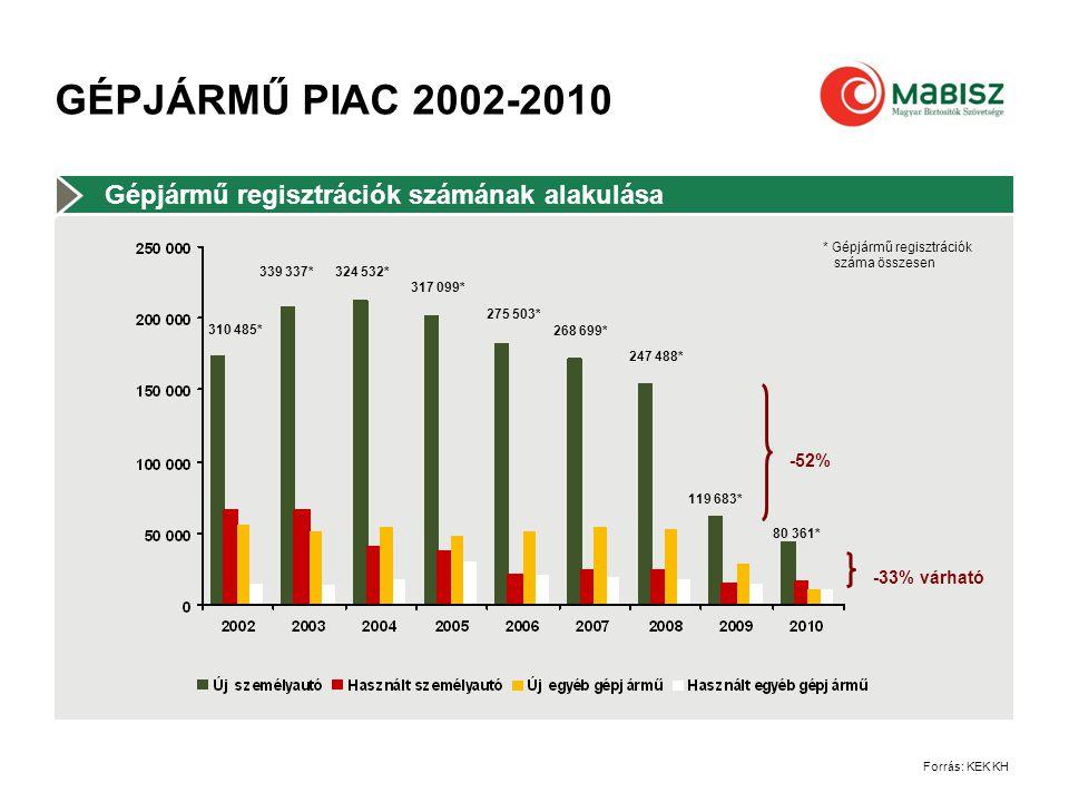 GÉPJÁRMŰ PIAC 2002-2010 Gépjármű regisztrációk számának alakulása Forrás: KEK KH 310 485* 339 337*324 532* 317 099* 275 503* 268 699* 247 488* 119 683