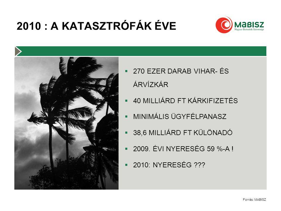  270 EZER DARAB VIHAR- ÉS ÁRVÍZKÁR  40 MILLIÁRD FT KÁRKIFIZETÉS  MINIMÁLIS ÜGYFÉLPANASZ  38,6 MILLIÁRD FT KÜLÖNADÓ  2009.