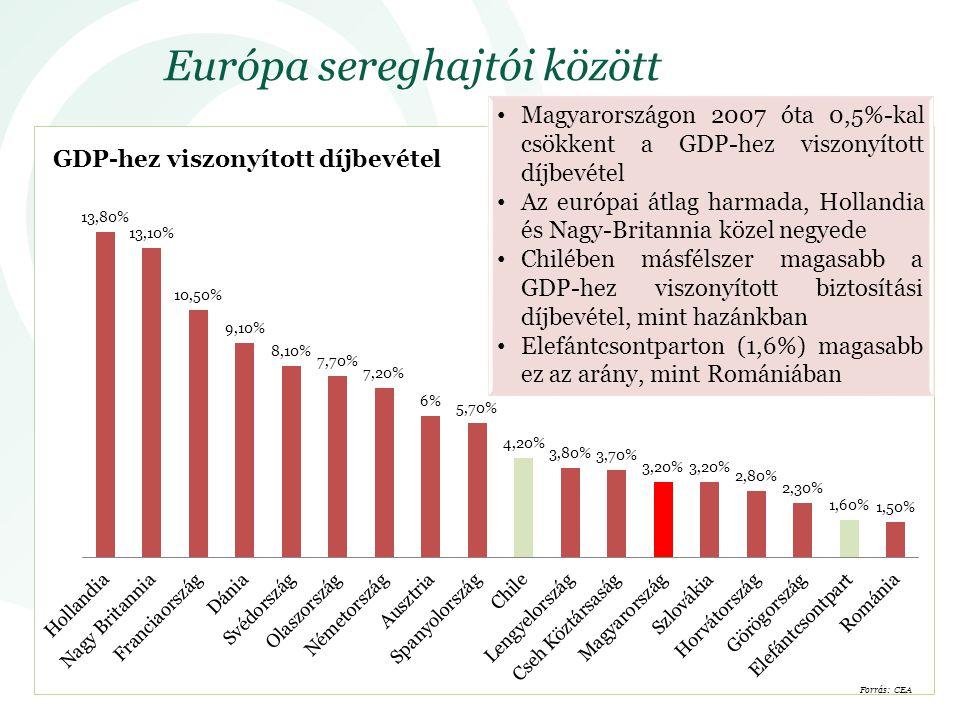 Európa sereghajtói között Magyarországon 2007 óta 0,5%-kal csökkent a GDP-hez viszonyított díjbevétel Az európai átlag harmada, Hollandia és Nagy-Britannia közel negyede Chilében másfélszer magasabb a GDP-hez viszonyított biztosítási díjbevétel, mint hazánkban Elefántcsontparton (1,6%) magasabb ez az arány, mint Romániában Forrás: CEA