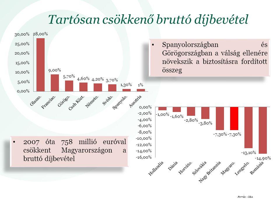 Tartósan csökkenő bruttó díjbevétel Spanyolországban és Görögországban a válság ellenére növekszik a biztosításra fordított összeg 2007 óta 758 millió euróval csökkent Magyarországon a bruttó díjbevétel Forrás: CEA