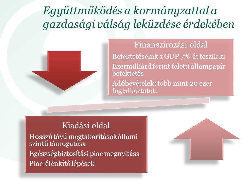 Alulbiztosítottság csökkentése Lakossági edukáció: a kockázatok csökkentésének módjai Kitörési pontok: kkv szektor, felelősség-bizt osítások Hosszú távú megtakarítások ösztönzése Adókedvezmé- nyek egységesítése Piaci szereplők és kormány együttműkö-d ése Egészségbiztosítási szektor megnyitása Alanyi jogon járó szolgáltatási szint meghatározása Az ezen felüli szolgáltatások finanszírozása biztosítási módozatokkal Állampapír vásárlás növelése Magyar állampapírok aránya 50% felett Biztosítók számára kibocsátott hosszú távú kötvények Kitörési lehetőségek