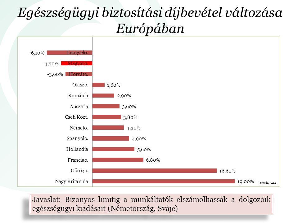 Egészségügyi biztosítási díjbevétel változása Európában Forrás: CEA Javaslat: Bizonyos limitig a munkáltatók elszámolhassák a dolgozóik egészségügyi kiadásait (Németország, Svájc)