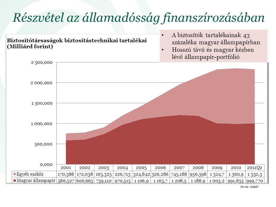 Részvétel az államadósság finanszírozásában Forrás: PSZÁF A biztosítók tartalékainak 43 százaléka magyar állampapírban Hosszú távú és magyar kézben lévő állampapír-portfólió
