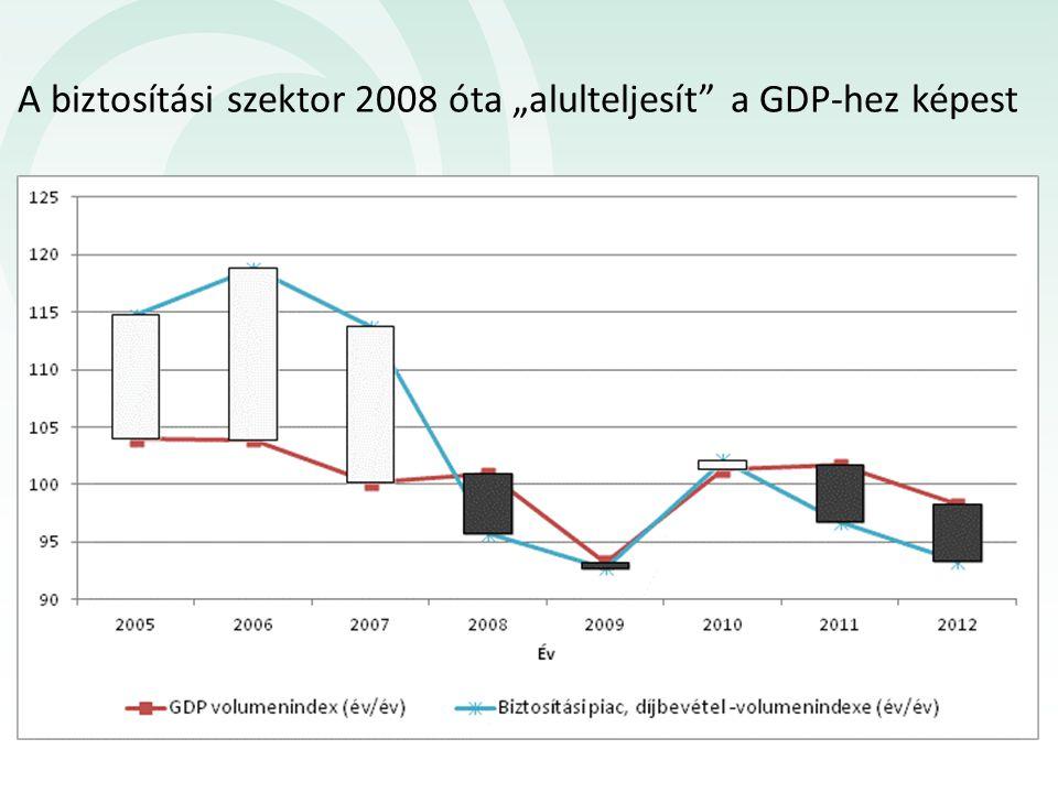 """A biztosítási szektor 2008 óta """"alulteljesít"""" a GDP-hez képest"""