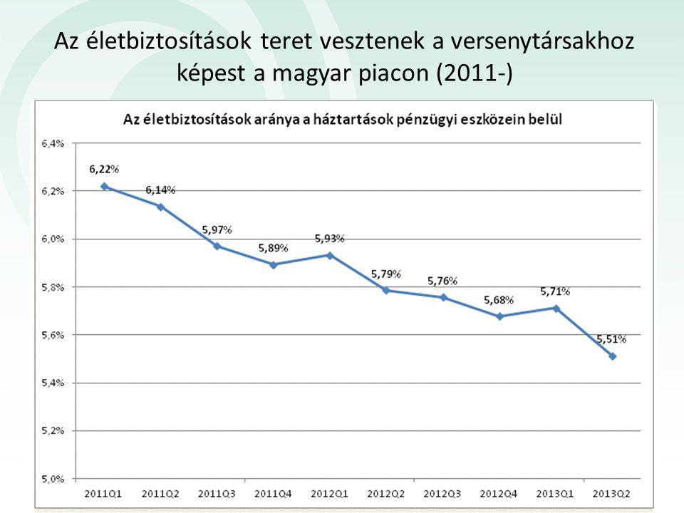 Az életbiztosítások teret vesztenek a versenytársakhoz képest a magyar piacon (2011-)