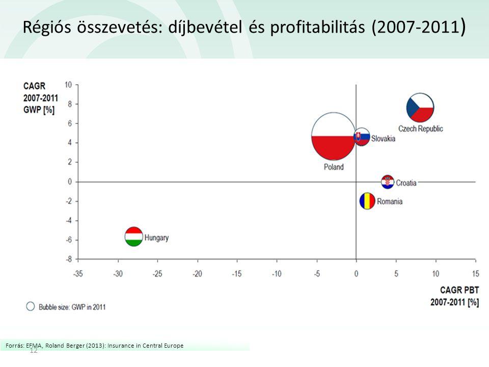 Régiós összevetés: díjbevétel és profitabilitás (2007-2011 ) Forrás: EFMA, Roland Berger (2013): Insurance in Central Europe 12