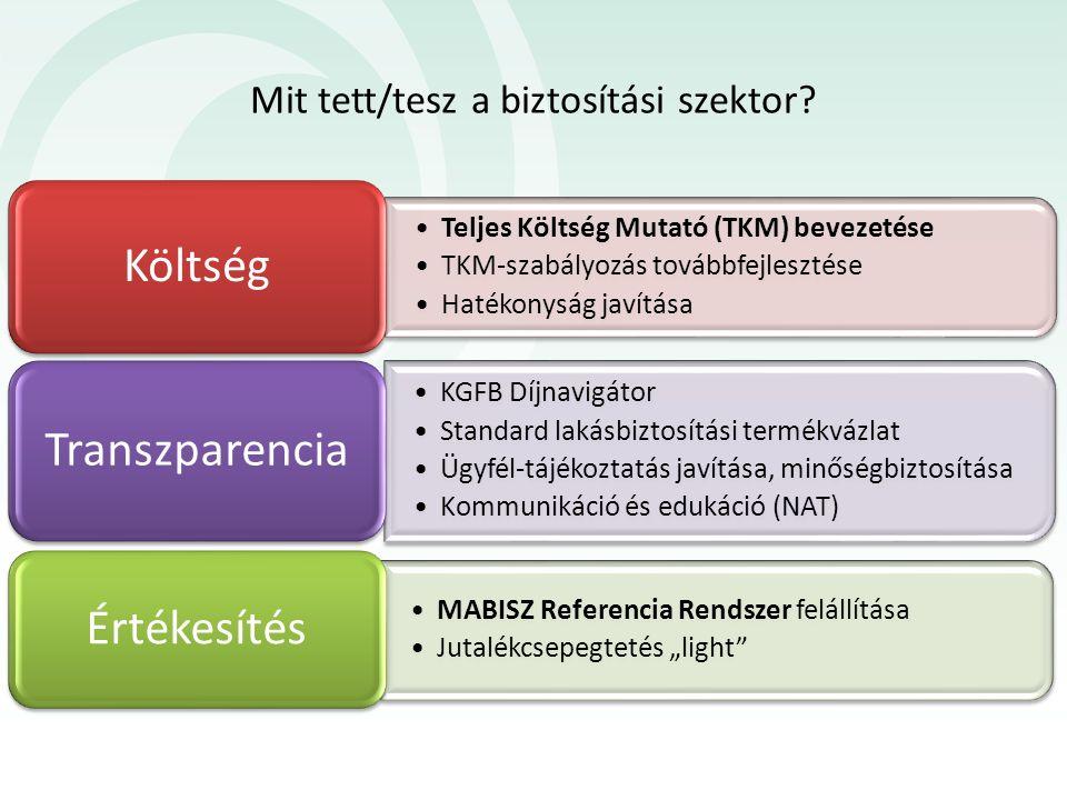 Mit tett/tesz a biztosítási szektor? Teljes Költség Mutató (TKM) bevezetése TKM-szabályozás továbbfejlesztése Hatékonyság javítása Költség MABISZ Refe