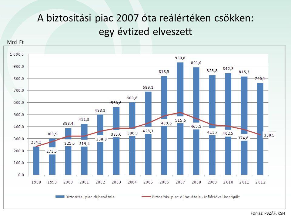 A biztosítási piac 2007 óta reálértéken csökken: egy évtized elveszett Mrd Ft Forrás: PSZÁF, KSH
