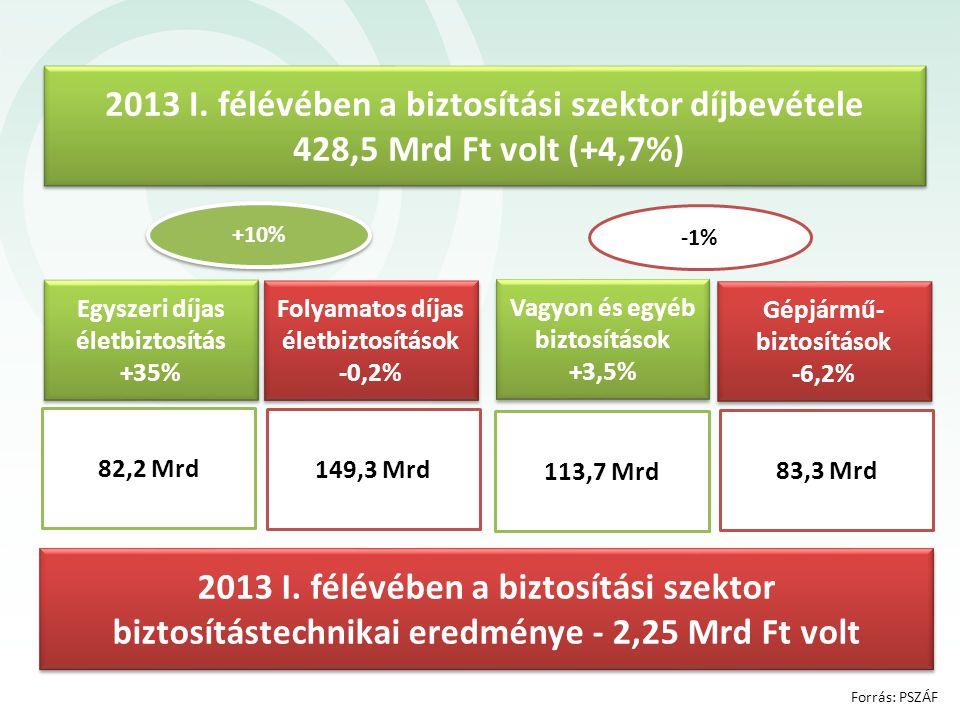 2013 I. félévében a biztosítási szektor díjbevétele 428,5 Mrd Ft volt (+4,7%) 2013 I. félévében a biztosítási szektor biztosítástechnikai eredménye -