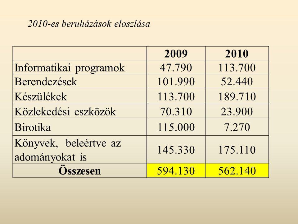 20092010 Informatikai programok47.790113.700 Berendezések101.99052.440 Készülékek113.700189.710 Közlekedési eszközök70.31023.900 Birotika115.0007.270 Könyvek, beleértve az adományokat is 145.330175.110 Összesen594.130562.140 2010-es beruházások eloszlása