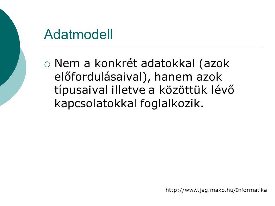http://www.jag.mako.hu/Informatika Adatmodell  Nem a konkrét adatokkal (azok előfordulásaival), hanem azok típusaival illetve a közöttük lévő kapcsol