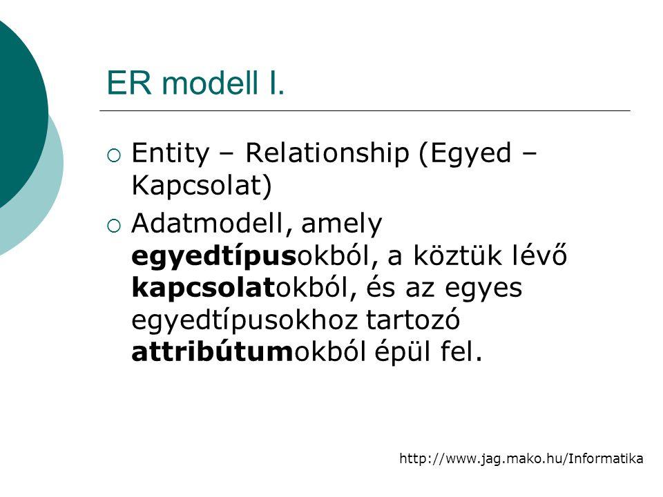 http://www.jag.mako.hu/Informatika ER modell I.  Entity – Relationship (Egyed – Kapcsolat)  Adatmodell, amely egyedtípusokból, a köztük lévő kapcsol