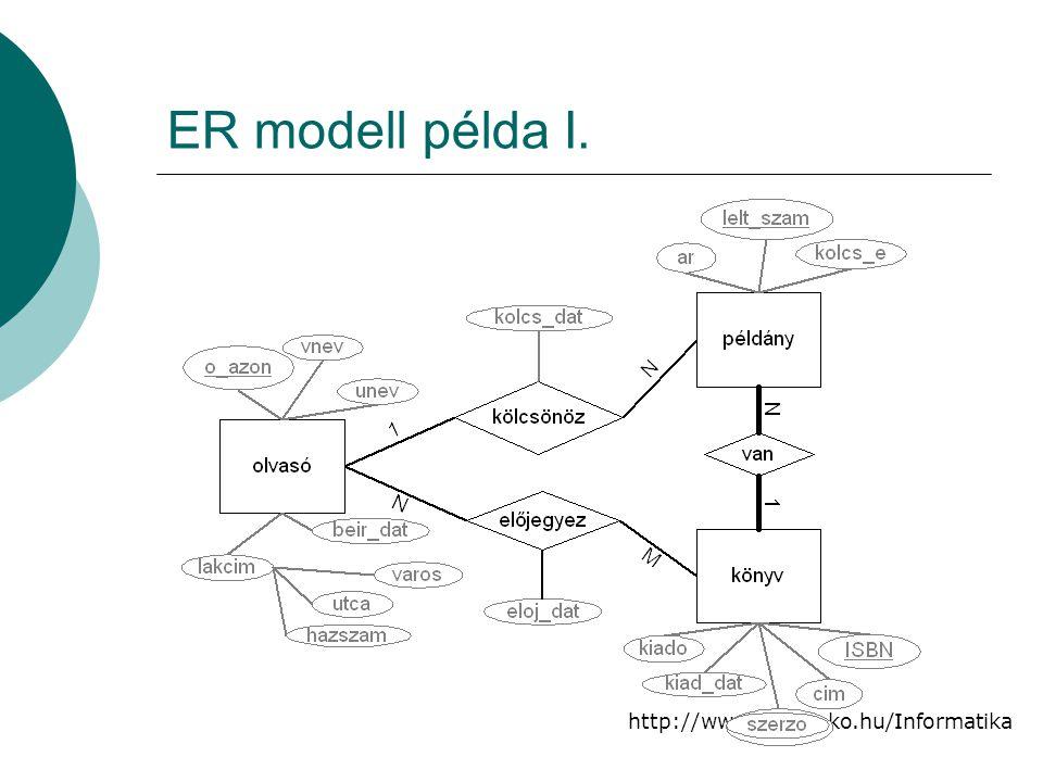 http://www.jag.mako.hu/Informatika ER modell példa I.