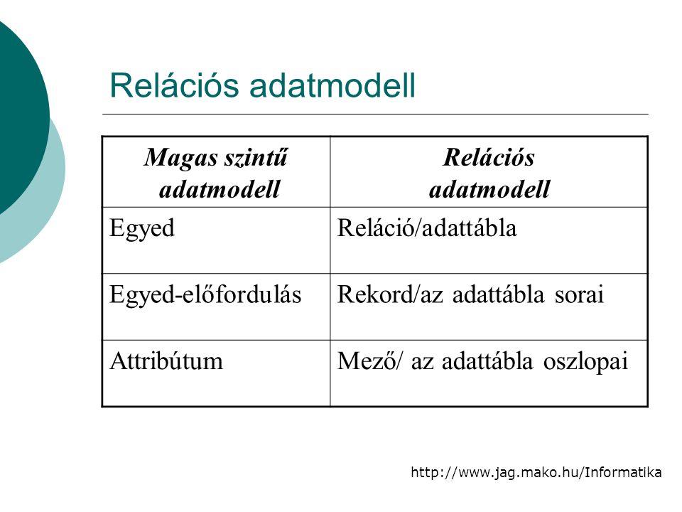 http://www.jag.mako.hu/Informatika Relációs adatmodell Magas szintű adatmodell Relációs adatmodell EgyedReláció/adattábla Egyed-előfordulásRekord/az a