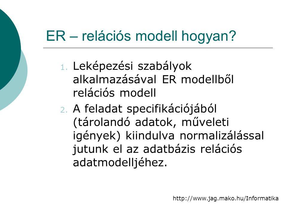 http://www.jag.mako.hu/Informatika ER – relációs modell hogyan? 1. Leképezési szabályok alkalmazásával ER modellből relációs modell 2. A feladat speci