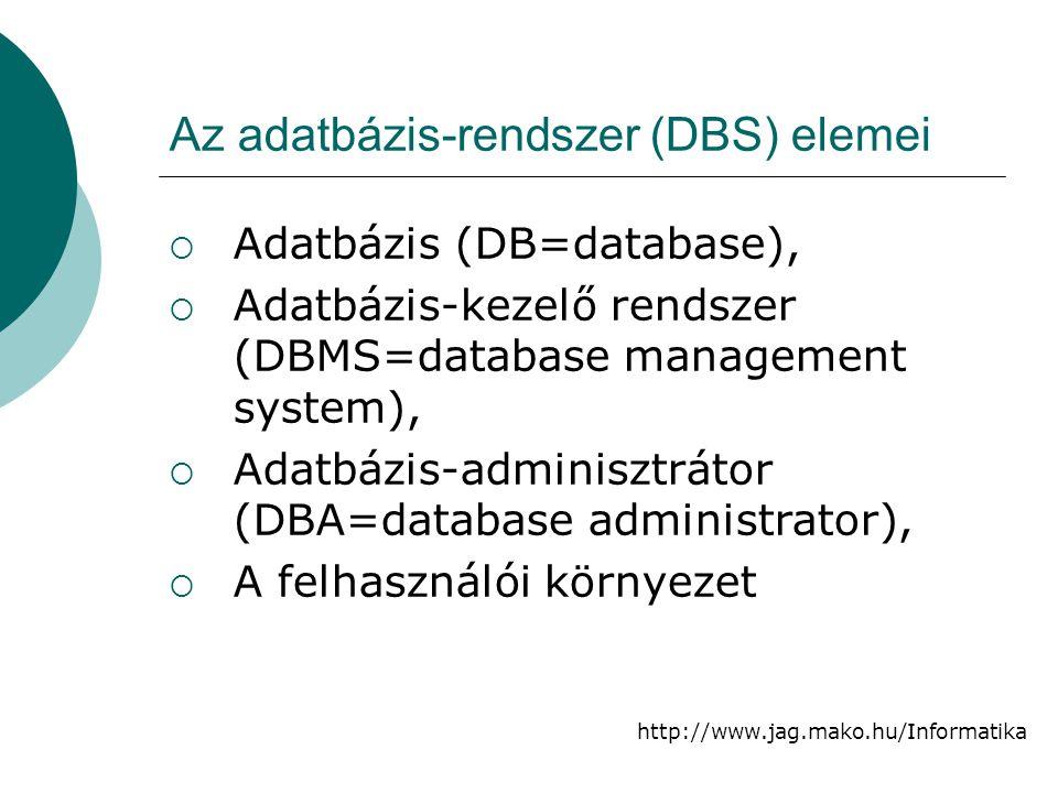 http://www.jag.mako.hu/Informatika Az adatbázis-rendszer (DBS) elemei  Adatbázis (DB=database),  Adatbázis-kezelő rendszer (DBMS=database management