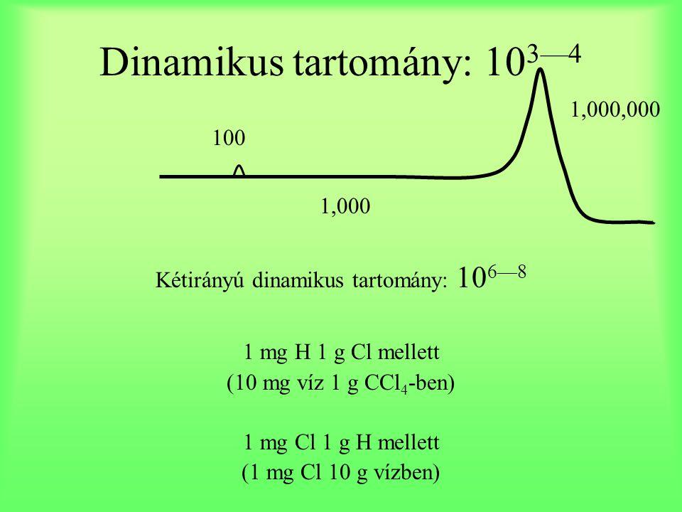 Dinamikus tartomány: 10 3—4 Kétirányú dinamikus tartomány: 10 6—8 1 mg H 1 g Cl mellett (10 mg víz 1 g CCl 4 -ben) 1 mg Cl 1 g H mellett (1 mg Cl 10 g