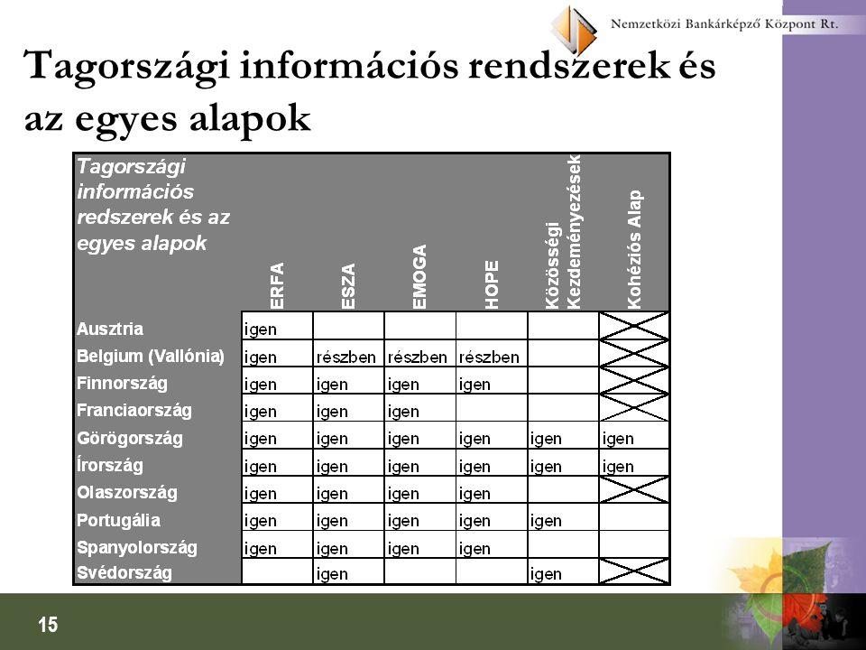 15 Tagországi információs rendszerek és az egyes alapok