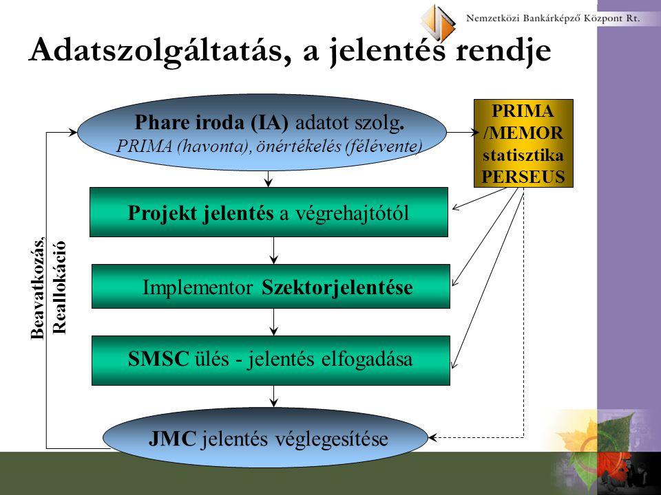 A projektek utóéletének vizsgálata A lezárásra került országprogramok projektjeinek záróértékelése, a célkitűzések megvalósulásának vizsgálata Az 1990-től megvalósult országprogramok archiv rendszerének működtetése (kialakítását a PROMEI Kht.