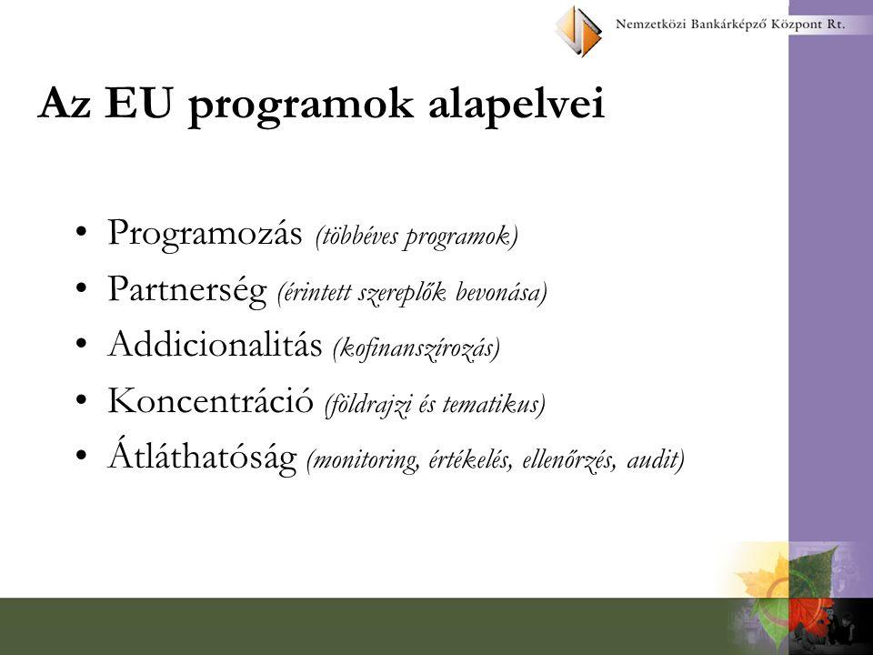 Az EU-eszközök monitoringja Fábián András főosztályvezető Miniszterelnöki Hivatal Nemzeti Fejlesztési és EU Integrációs Hivatal Nemzeti Fejlesztési és EU Integrációs Hivatal http://www.meh.hu/pharekoord
