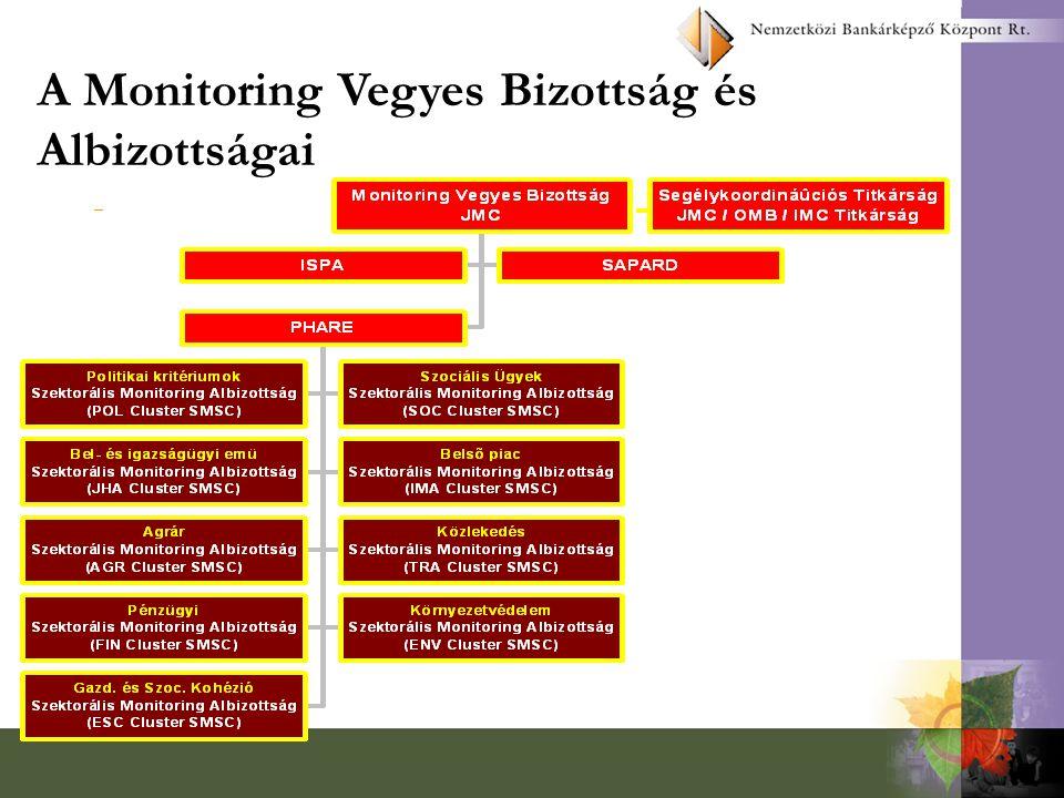 Monitoring rendszer a 166/2001 (IX.14,) Korm. rendelet szerint