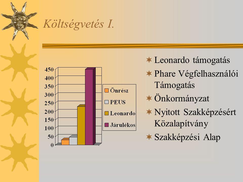 Költségvetés I.  Leonardo támogatás  Phare Végfelhasználói Támogatás  Önkormányzat  Nyitott Szakképzésért Közalapítvány  Szakképzési Alap
