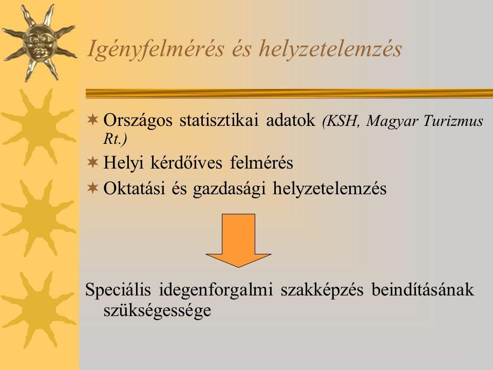 Igényfelmérés és helyzetelemzés  Országos statisztikai adatok (KSH, Magyar Turizmus Rt.)  Helyi kérdőíves felmérés  Oktatási és gazdasági helyzetelemzés Speciális idegenforgalmi szakképzés beindításának szükségessége