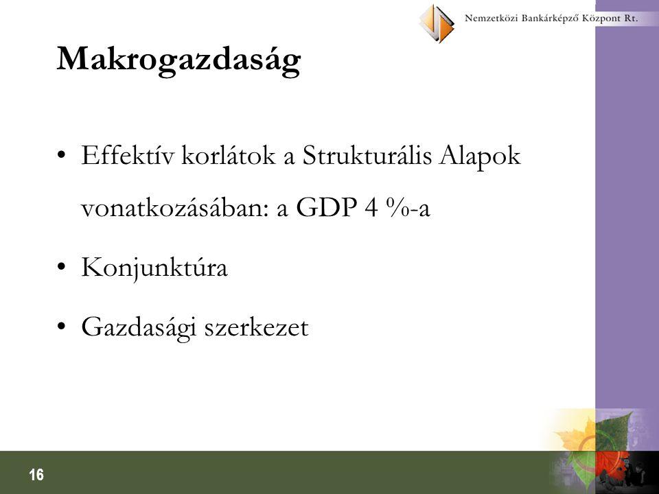 16 Makrogazdaság Effektív korlátok a Strukturális Alapok vonatkozásában: a GDP 4 %-a Konjunktúra Gazdasági szerkezet