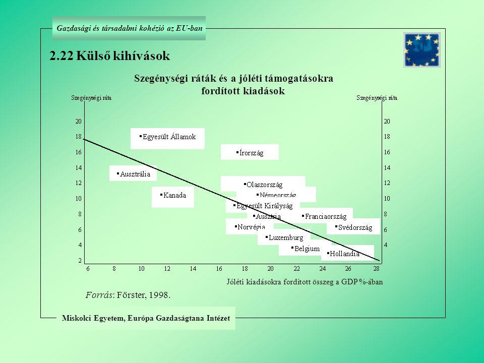 Miskolci Egyetem, Európa Gazdaságtana Intézet Forrás: Förster, 1998. 2.22 Külső kihívások Jóléti kiadásokra fordított összeg a GDP %-ában Gazdasági és